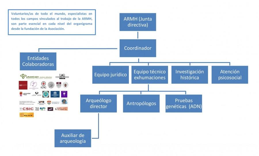 Organigrama ARMH - Para Quiénes somos - Web